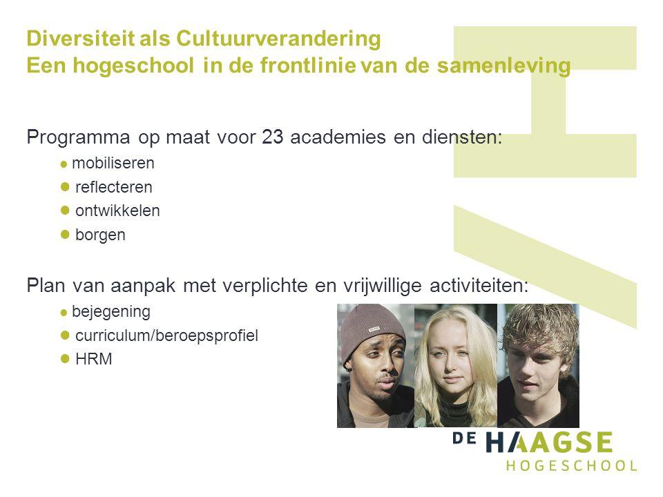 Diversiteit als Cultuurverandering Een hogeschool in de frontlinie van de samenleving Programma op maat voor 23 academies en diensten:  mobiliseren 