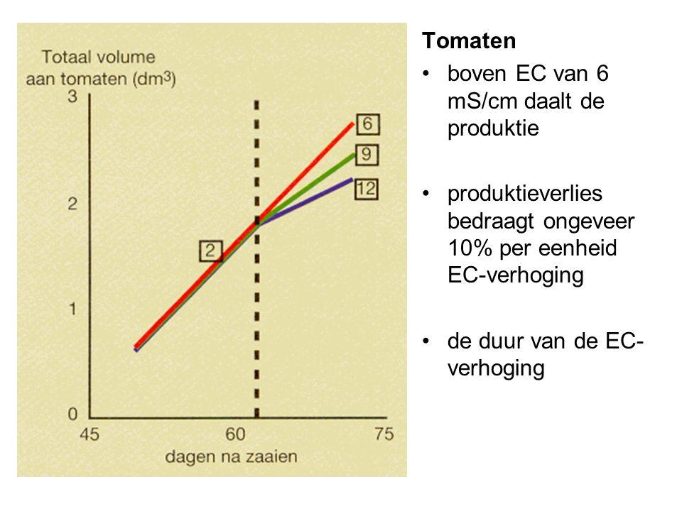 Tomaten •boven EC van 6 mS/cm daalt de produktie •produktieverlies bedraagt ongeveer 10% per eenheid EC-verhoging •de duur van de EC- verhoging