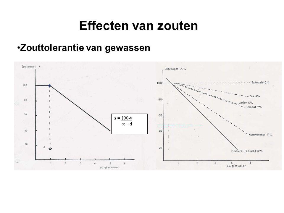 Effecten van zouten •Zouttolerantie van gewassen a = 100-y x – d