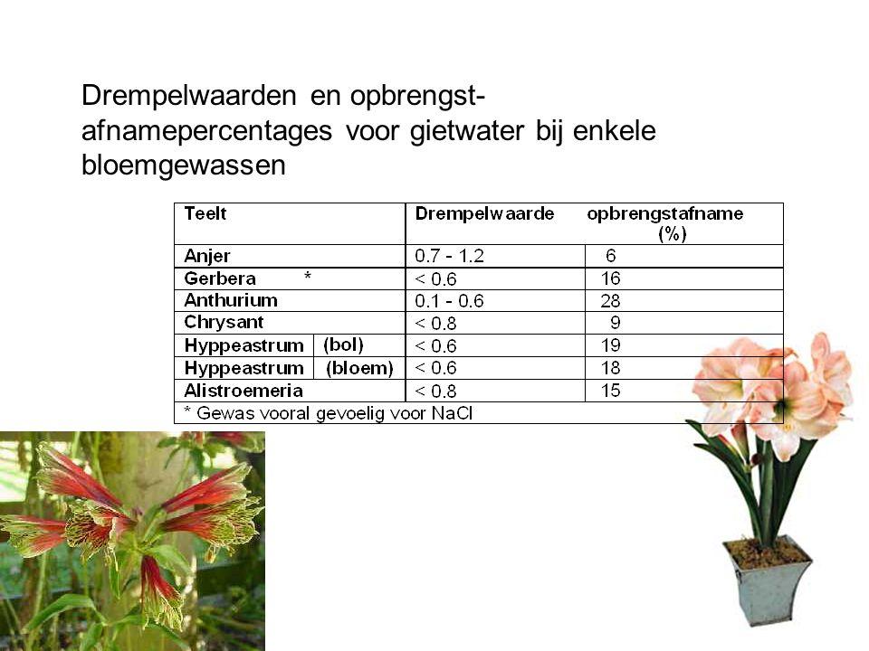 Drempelwaarden en opbrengst- afnamepercentages voor gietwater bij enkele bloemgewassen