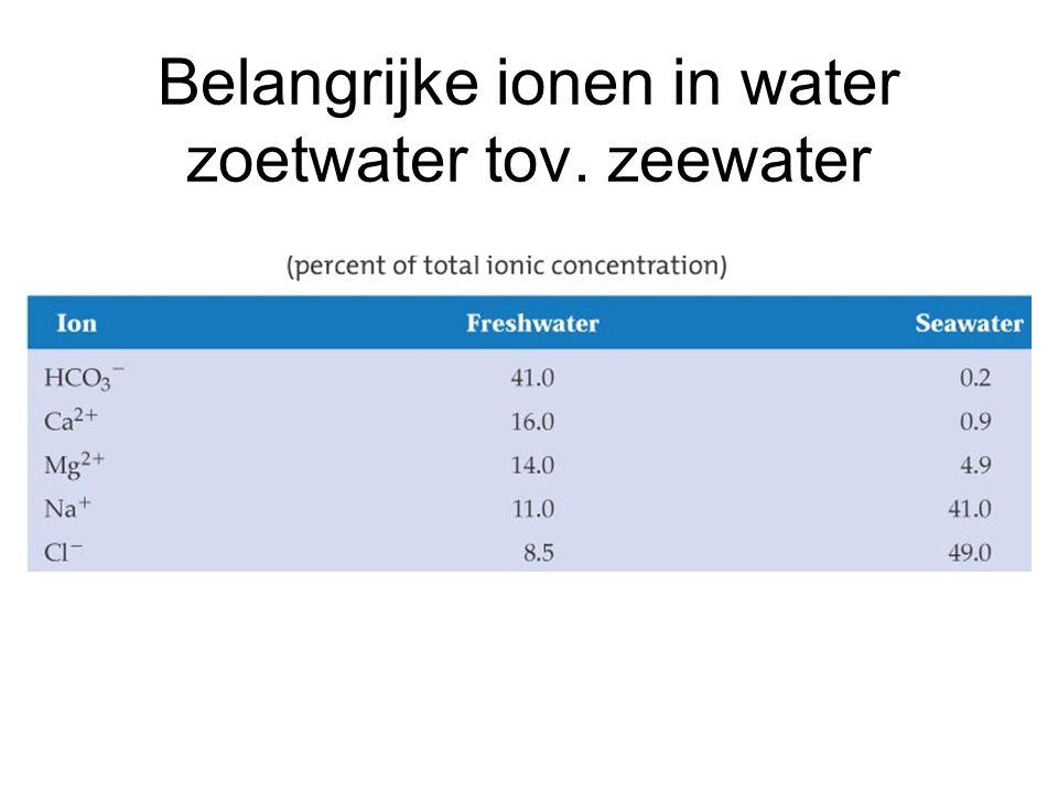 Belangrijke ionen in water zoetwater tov. zeewater