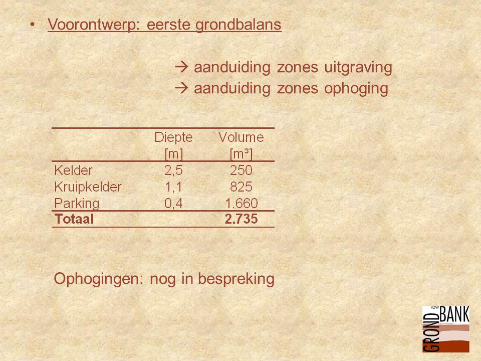 •Voorontwerp: eerste grondbalans  aanduiding zones uitgraving  aanduiding zones ophoging Ophogingen: nog in bespreking