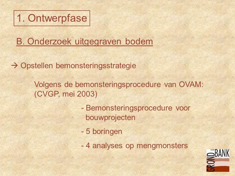 B. Onderzoek uitgegraven bodem  Opstellen bemonsteringsstrategie Volgens de bemonsteringsprocedure van OVAM: (CVGP, mei 2003) - Bemonsteringsprocedur