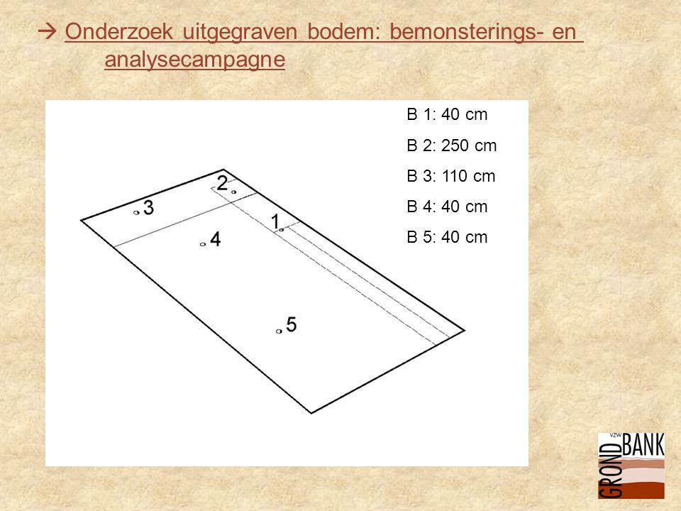  Onderzoek uitgegraven bodem: bemonsterings- en analysecampagne B 1: 40 cm B 2: 250 cm B 3: 110 cm B 4: 40 cm B 5: 40 cm