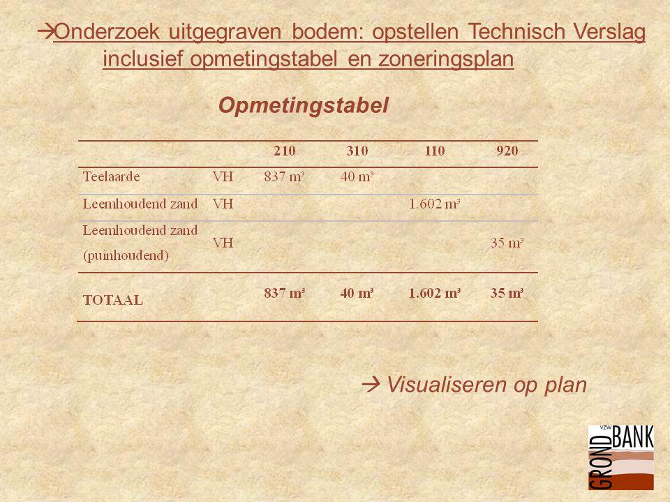  Onderzoek uitgegraven bodem: opstellen Technisch Verslag inclusief opmetingstabel en zoneringsplan Opmetingstabel  Visualiseren op plan