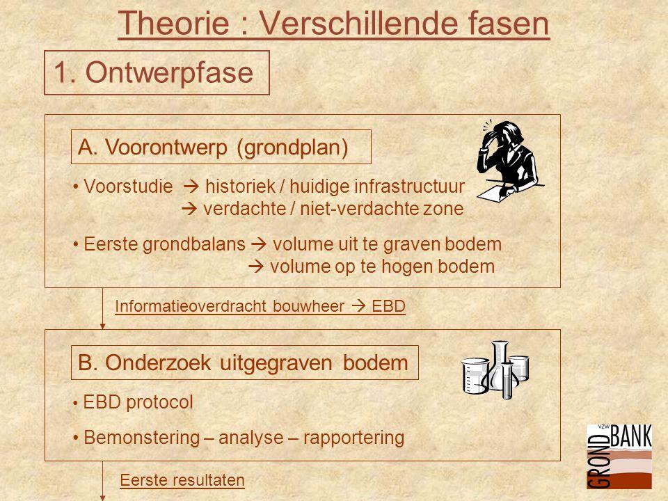 Theorie : Verschillende fasen A.