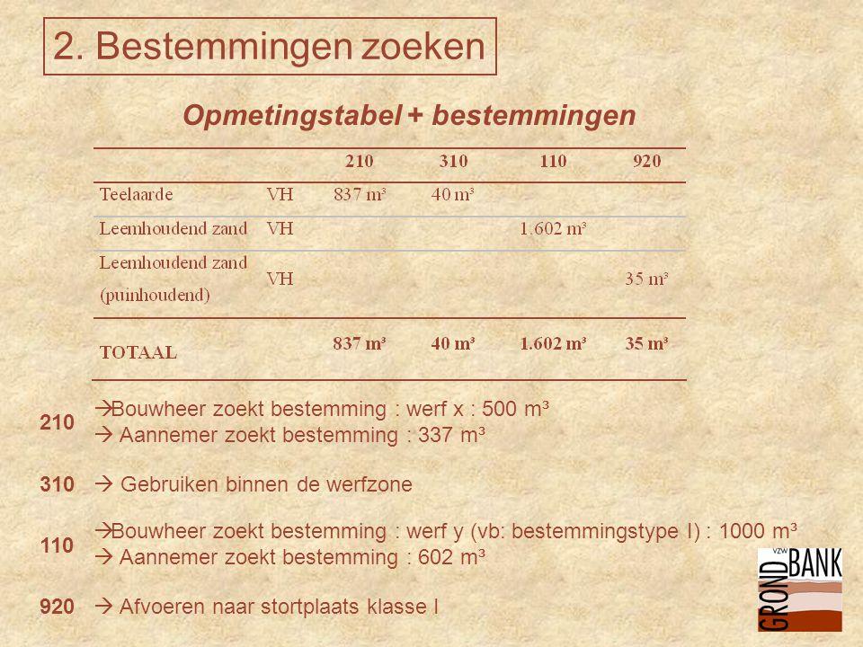  Afvoeren naar stortplaats klasse I  Gebruiken binnen de werfzone  Bouwheer zoekt bestemming : werf x : 500 m³  Aannemer zoekt bestemming : 337 m³  Bouwheer zoekt bestemming : werf y (vb: bestemmingstype I) : 1000 m³  Aannemer zoekt bestemming : 602 m³ 210 310 110 920 2.