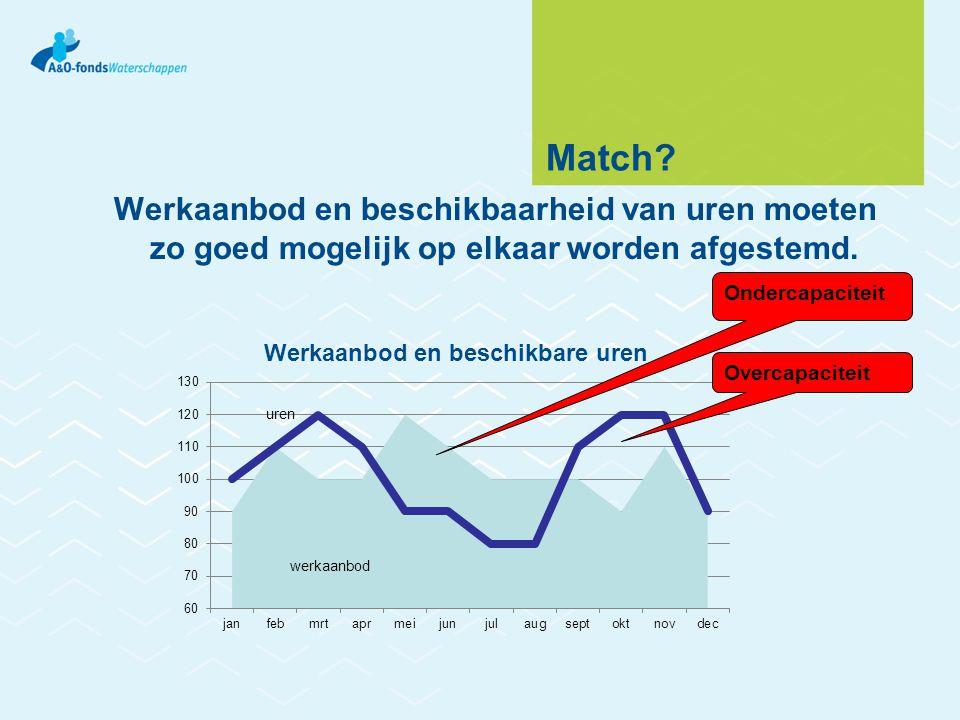 Match? Werkaanbod en beschikbaarheid van uren moeten zo goed mogelijk op elkaar worden afgestemd. uren Overcapaciteit Ondercapaciteit