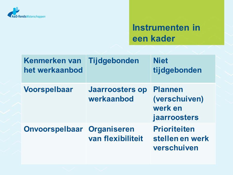 Instrumenten in een kader Kenmerken van het werkaanbod TijdgebondenNiet tijdgebonden VoorspelbaarJaarroosters op werkaanbod Plannen (verschuiven) werk