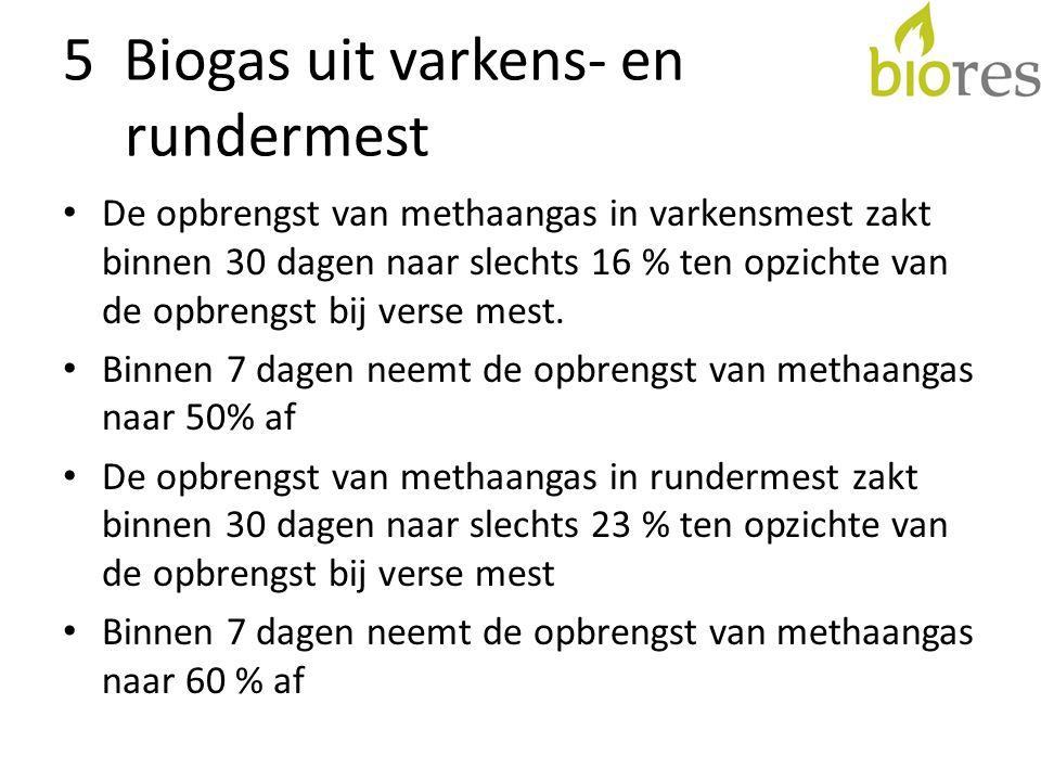 5 Biogas uit varkens- en rundermest • De opbrengst van methaangas in varkensmest zakt binnen 30 dagen naar slechts 16 % ten opzichte van de opbrengst