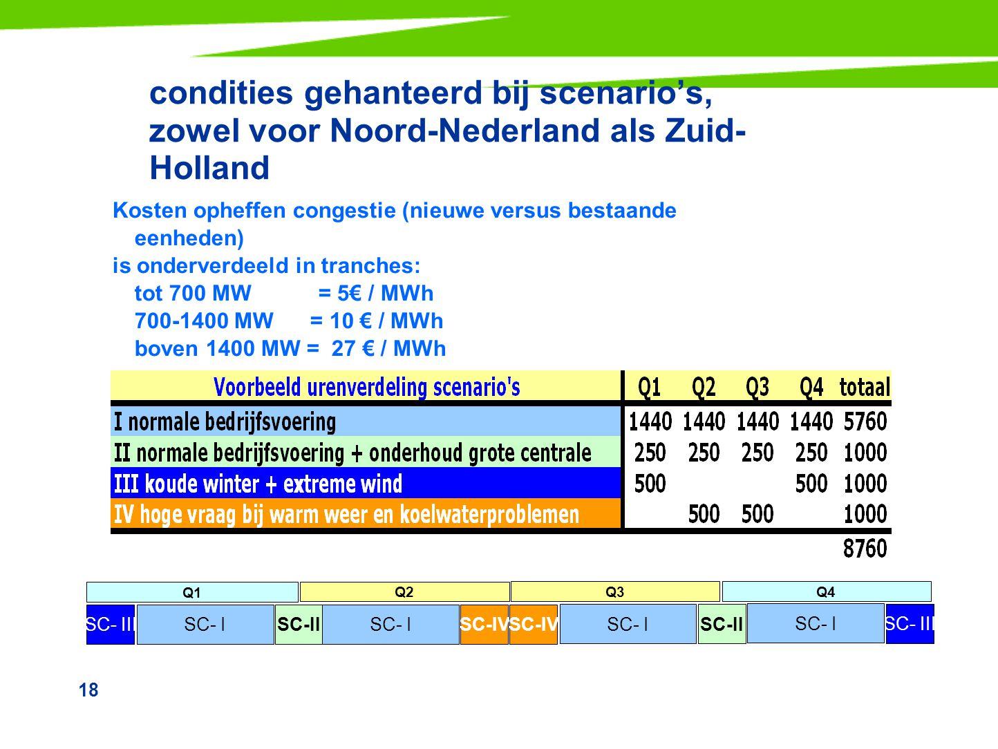 18 condities gehanteerd bij scenario's, zowel voor Noord-Nederland als Zuid- Holland Kosten opheffen congestie (nieuwe versus bestaande eenheden) is o