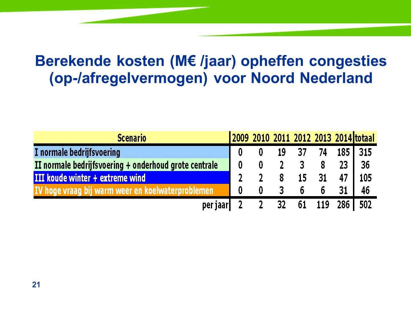 21 Berekende kosten (M€ /jaar) opheffen congesties (op-/afregelvermogen) voor Noord Nederland