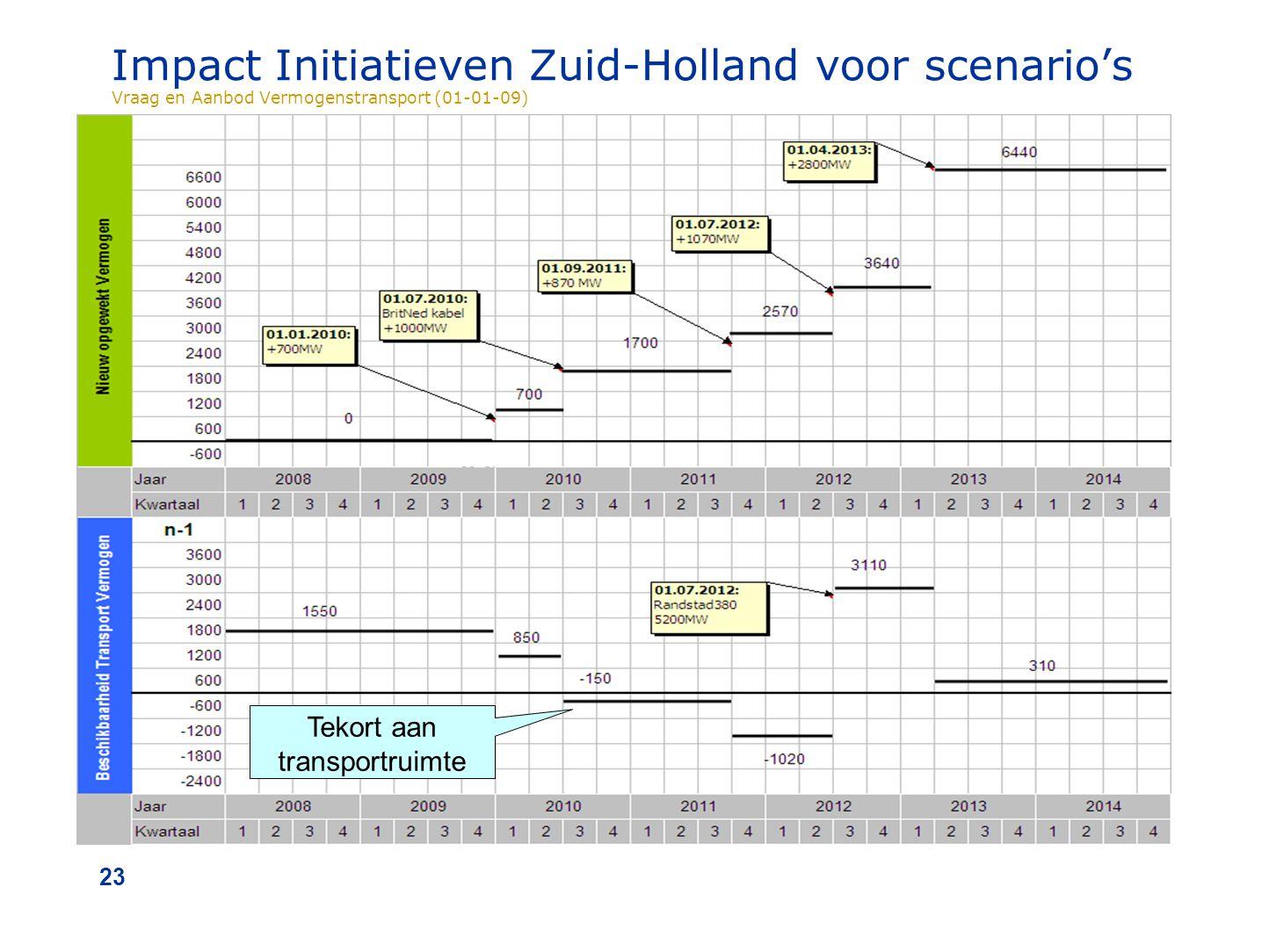 23 Impact Initiatieven Zuid-Holland voor scenario's Vraag en Aanbod Vermogenstransport (01-01-09) Tekort aan transportruimte