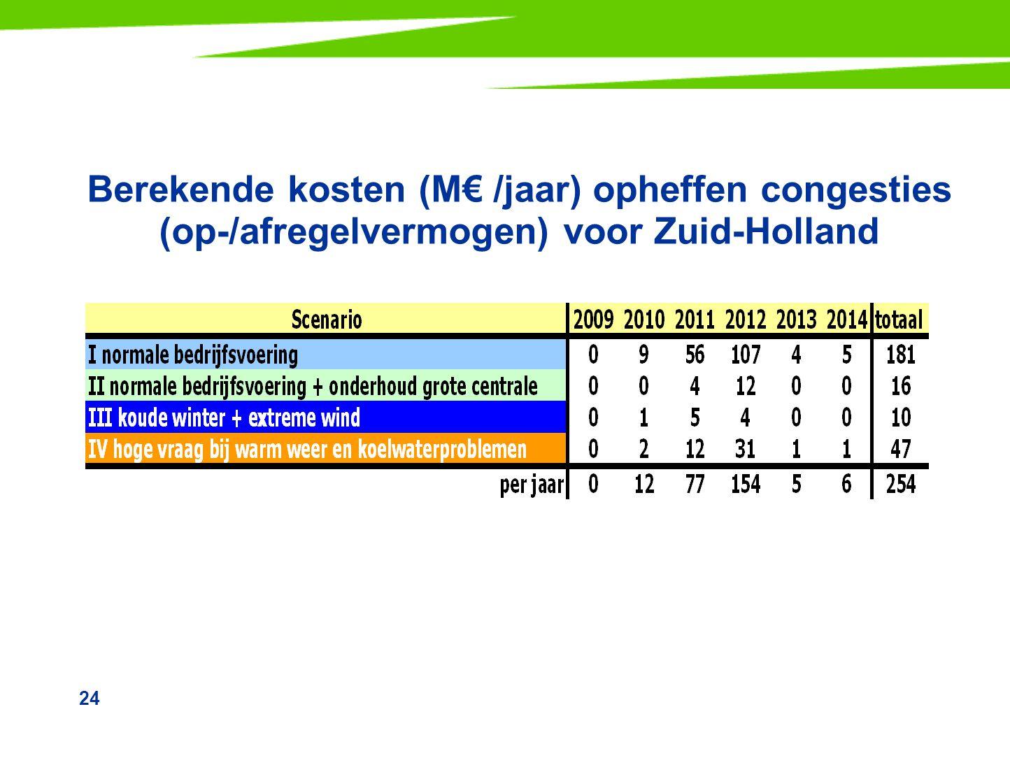 24 Berekende kosten (M€ /jaar) opheffen congesties (op-/afregelvermogen) voor Zuid-Holland