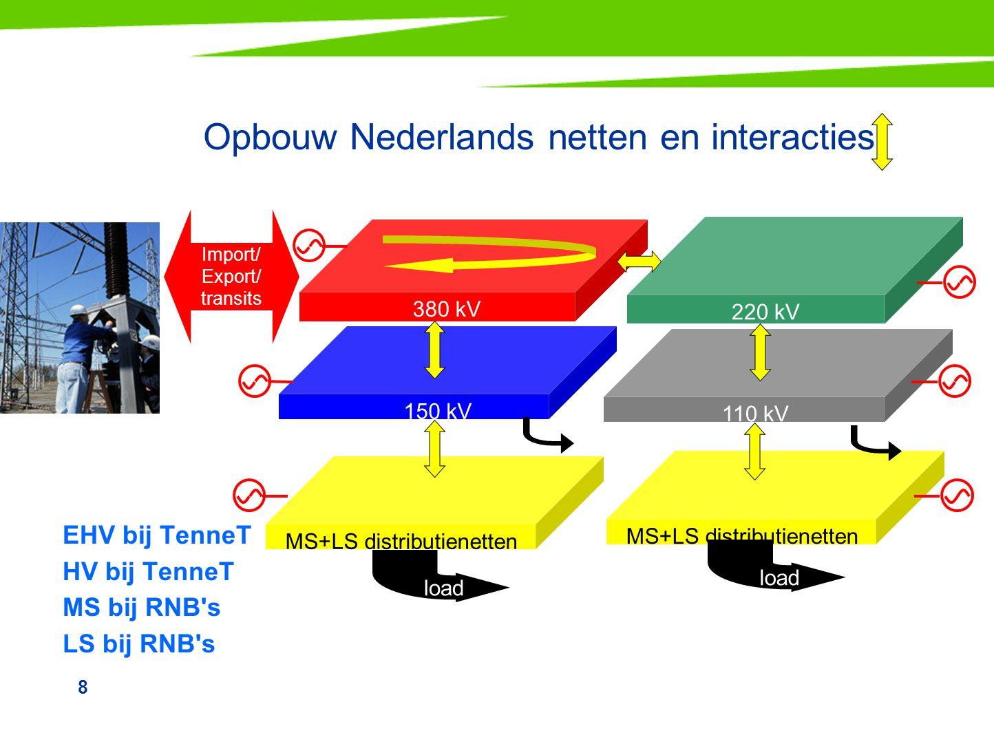 8 380 kV Opbouw Nederlands netten en interacties EHV bij TenneT HV bij TenneT MS bij RNB's LS bij RNB's MS+LS distributienetten 110 kV 150 kV load 220