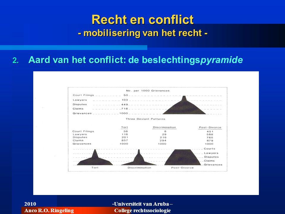 2010 Anco R.O. Ringeling -Universiteit van Aruba – College rechtssociologie Recht en conflict - mobilisering van het recht - 2. Aard van het conflict