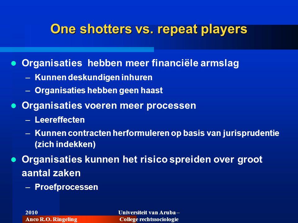 One shotters vs. repeat players  Organisaties hebben meer financiële armslag –Kunnen deskundigen inhuren –Organisaties hebben geen haast  Organisati