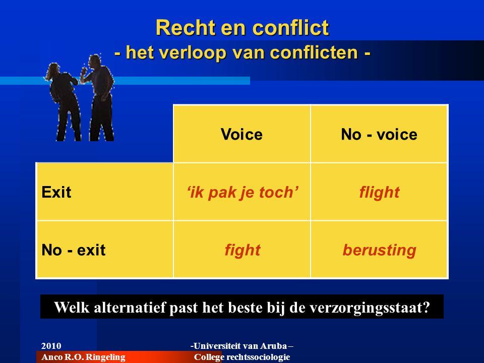 2010 Anco R.O. Ringeling -Universiteit van Aruba – College rechtssociologie Recht en conflict - het verloop van conflicten - VoiceNo - voice Exit'ik p