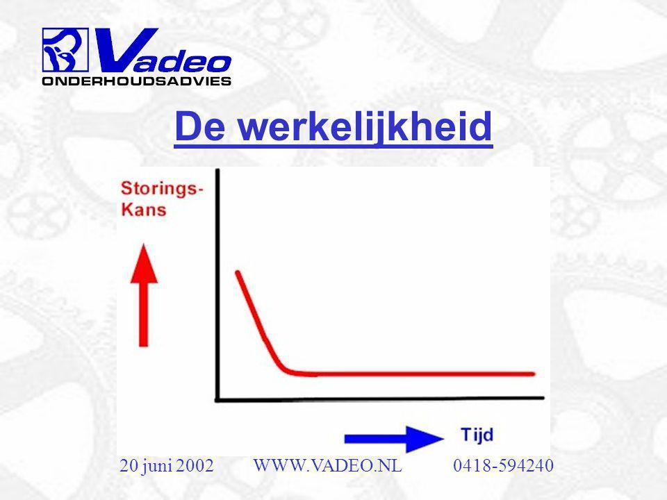 20 juni 2002WWW.VADEO.NL0418-594240 De badkuipcurve De badkuipcurve geldt slechts voor 4% van de faalwijzen.