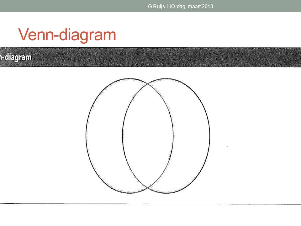 Venn-diagram G.Ruijs LIO dag, maart 2013