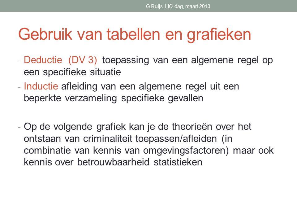 Gebruik van tabellen en grafieken - Deductie (DV 3) toepassing van een algemene regel op een specifieke situatie - Inductie afleiding van een algemene regel uit een beperkte verzameling specifieke gevallen - Op de volgende grafiek kan je de theorieën over het ontstaan van criminaliteit toepassen/afleiden (in combinatie van kennis van omgevingsfactoren) maar ook kennis over betrouwbaarheid statistieken G.Ruijs LIO dag, maart 2013