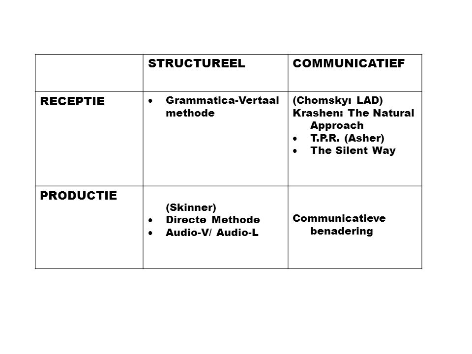 STRUCTUREELCOMMUNICATIEF RECEPTIE  Grammatica-Vertaal methode (Chomsky: LAD) Krashen: The Natural Approach  T.P.R. (Asher)  The Silent Way PRODUCTI