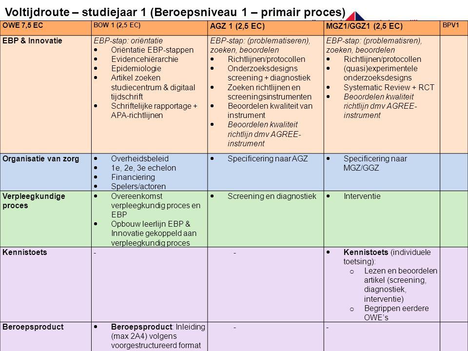 OWE 7,5 EC BOW 1 (2,5 EC) AGZ 1 (2,5 EC)MGZ1/GGZ1 (2,5 EC) BPV1 EBP & InnovatieEBP-stap: oriëntatie  Oriëntatie EBP-stappen  Evidencehiërarchie  Epidemiologie  Artikel zoeken studiecentrum & digitaal tijdschrift  Schriftelijke rapportage + APA-richtlijnen EBP-stap: (problematiseren), zoeken, beoordelen  Richtlijnen/protocollen  Onderzoeksdesigns screening + diagnostiek  Zoeken richtlijnen en screeningsinstrumenten  Beoordelen kwaliteit van instrument  Beoordelen kwaliteit richtlijn dmv AGREE- instrument EBP-stap: (problematisren), zoeken, beoordelen  Richtlijnen/protocollen  (quasi)experimentele onderzoeksdesigns  Systematic Review + RCT  Beoordelen kwaliteit richtlijn dmv AGREE- instrument Organisatie van zorg  Overheidsbeleid  1e, 2e, 3e echelon  Financiering  Spelers/actoren  Specificering naar AGZ  Specificering naar MGZ/GGZ Verpleegkundige proces  Overeenkomst verpleegkundig proces en EBP  Opbouw leerlijn EBP & Innovatie gekoppeld aan verpleegkundig proces  Screening en diagnostiek  Interventie Kennistoets--  Kennistoets (individuele toetsing): o Lezen en beoordelen artikel (screening, diagnostiek, interventie) o Begrippen eerdere OWE's Beroepsproduct  Beroepsproduct: Inleiding (max 2A4) volgens voorgestructureerd format en APA-richtlijnen passend bij casussen BOW 1 (individuele toetsing) -- Voltijdroute – studiejaar 1 (Beroepsniveau 1 – primair proces)