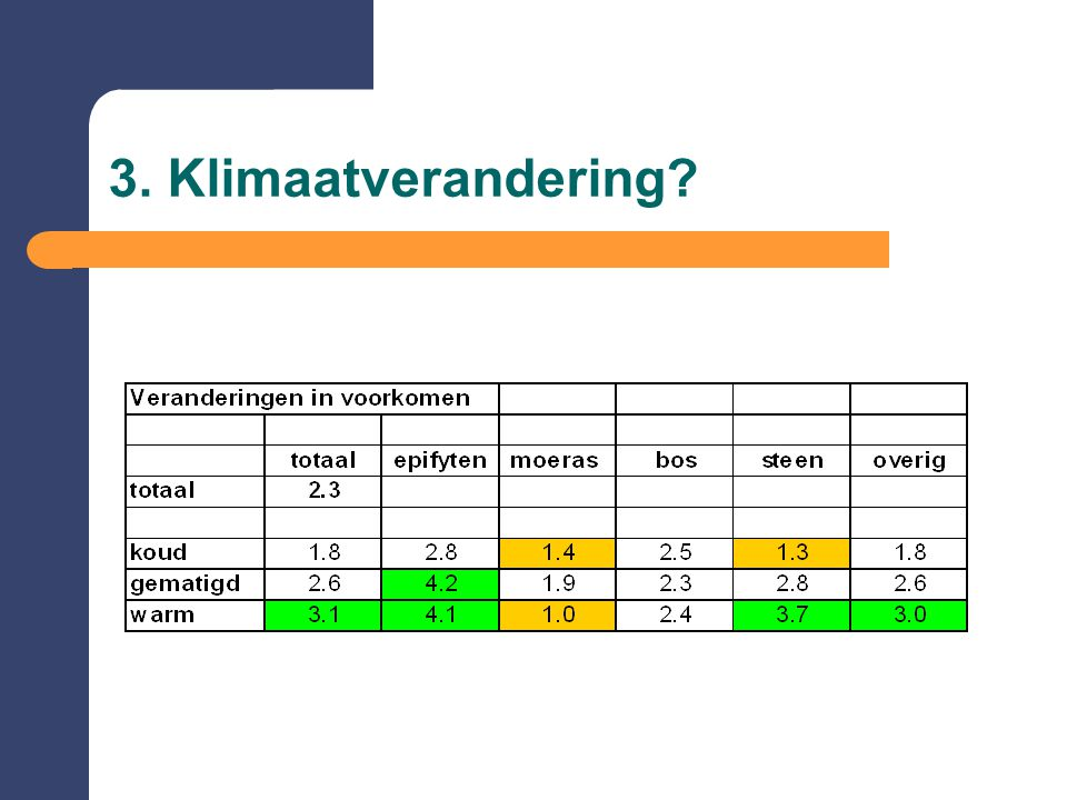 3. Klimaatverandering?