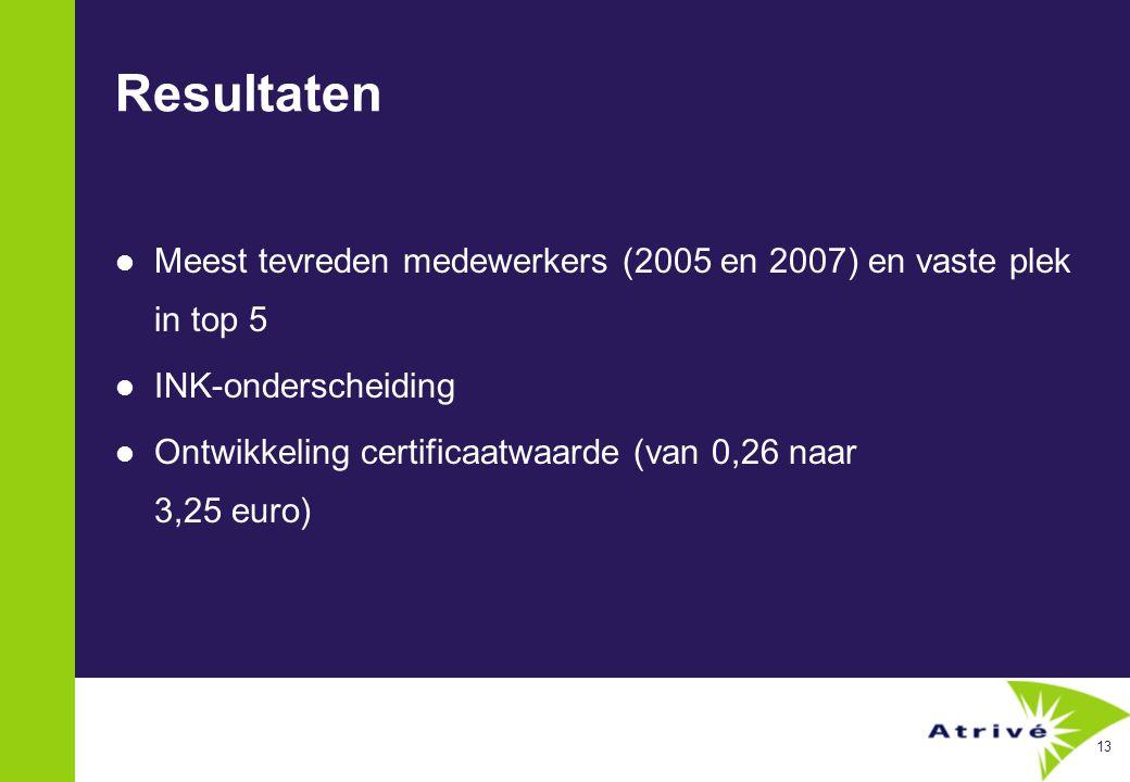 13 Resultaten  Meest tevreden medewerkers (2005 en 2007) en vaste plek in top 5  INK-onderscheiding  Ontwikkeling certificaatwaarde (van 0,26 naar 3,25 euro)