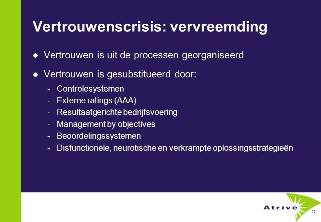 22 Vertrouwenscrisis: vervreemding  Vertrouwen is uit de processen georganiseerd  Vertrouwen is gesubstitueerd door: -Controlesystemen -Externe ratings (AAA) -Resultaatgerichte bedrijfsvoering -Management by objectives -Beoordelingssystemen -Disfunctionele, neurotische en verkrampte oplossingsstrategieën