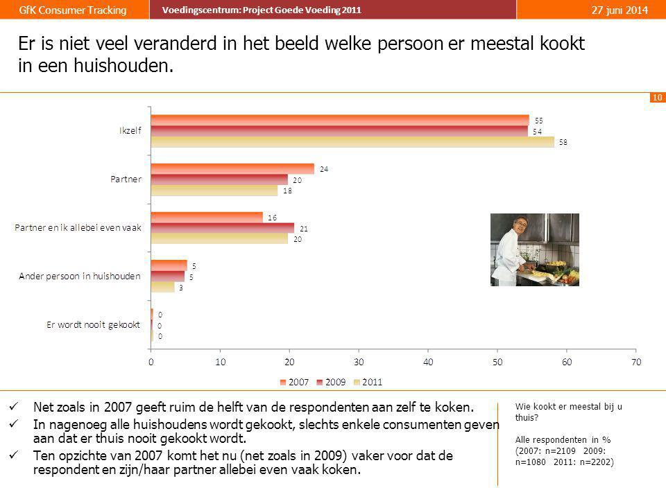 10 GfK Consumer Tracking Voedingscentrum: Project Goede Voeding 2011 27 juni 2014 Voedingscentrum: Project Goede Voeding 2011 Er is niet veel verander