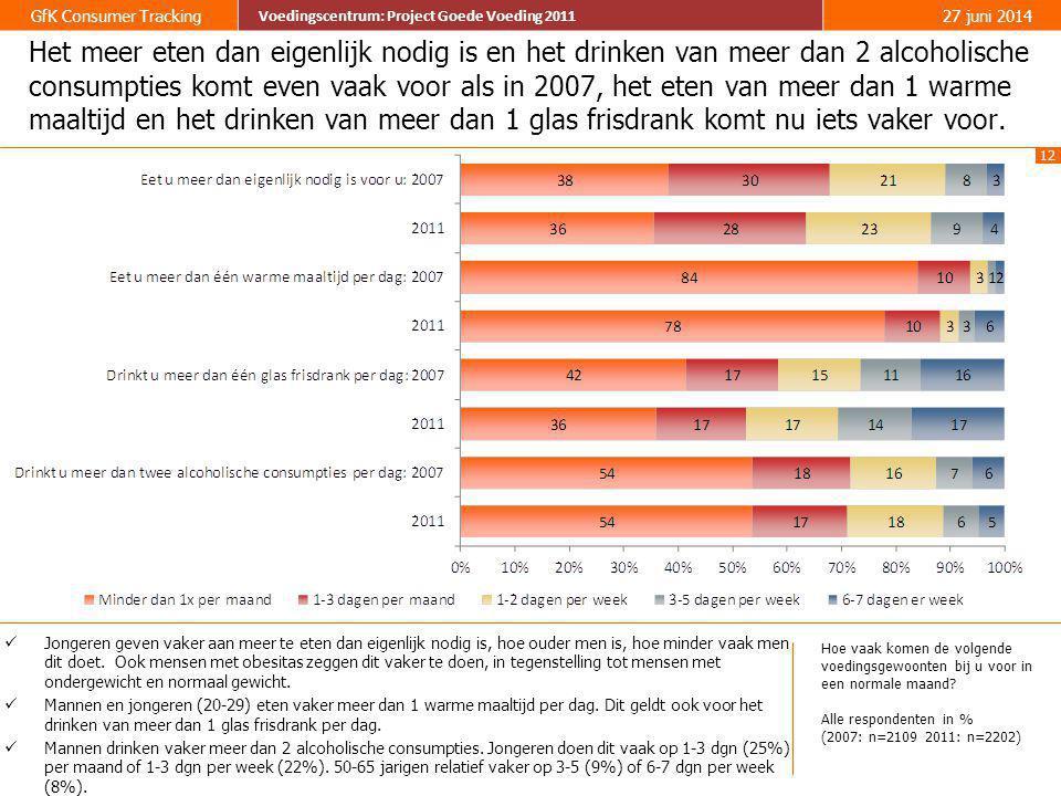 12 GfK Consumer Tracking Voedingscentrum: Project Goede Voeding 2011 27 juni 2014 Voedingscentrum: Project Goede Voeding 2011 Het meer eten dan eigenl