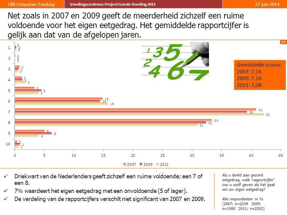 14 GfK Consumer Tracking Voedingscentrum: Project Goede Voeding 2011 27 juni 2014 Voedingscentrum: Project Goede Voeding 2011 Net zoals in 2007 en 200