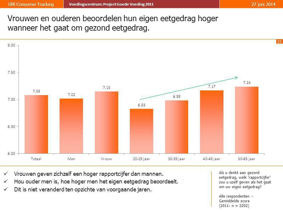 15 GfK Consumer Tracking Voedingscentrum: Project Goede Voeding 2011 27 juni 2014 Voedingscentrum: Project Goede Voeding 2011 Vrouwen en ouderen beoor
