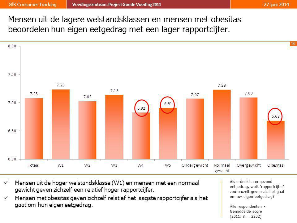 16 GfK Consumer Tracking Voedingscentrum: Project Goede Voeding 2011 27 juni 2014 Voedingscentrum: Project Goede Voeding 2011 Mensen uit de lagere wel