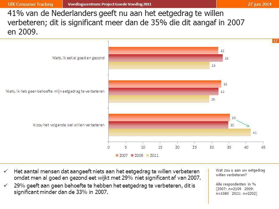 17 GfK Consumer Tracking Voedingscentrum: Project Goede Voeding 2011 27 juni 2014 Voedingscentrum: Project Goede Voeding 2011 41% van de Nederlanders