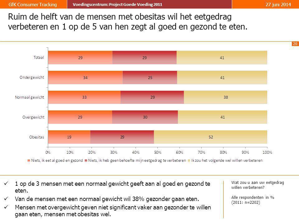 20 GfK Consumer Tracking Voedingscentrum: Project Goede Voeding 2011 27 juni 2014 Voedingscentrum: Project Goede Voeding 2011 Ruim de helft van de men