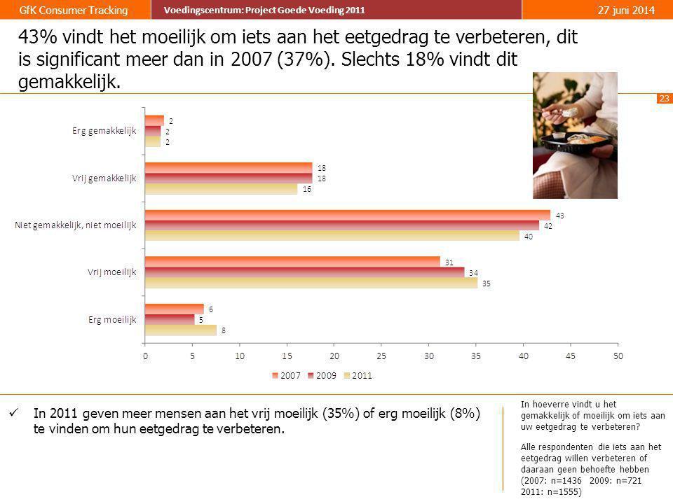23 GfK Consumer Tracking Voedingscentrum: Project Goede Voeding 2011 27 juni 2014 Voedingscentrum: Project Goede Voeding 2011 43% vindt het moeilijk o