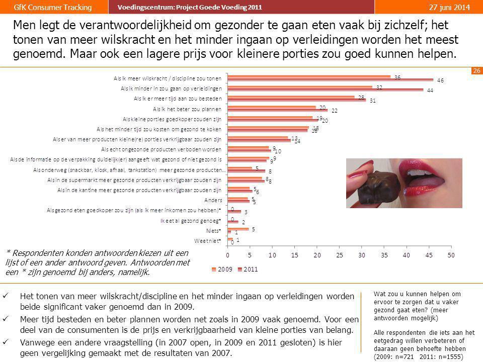26 GfK Consumer Tracking Voedingscentrum: Project Goede Voeding 2011 27 juni 2014 Voedingscentrum: Project Goede Voeding 2011 Men legt de verantwoorde