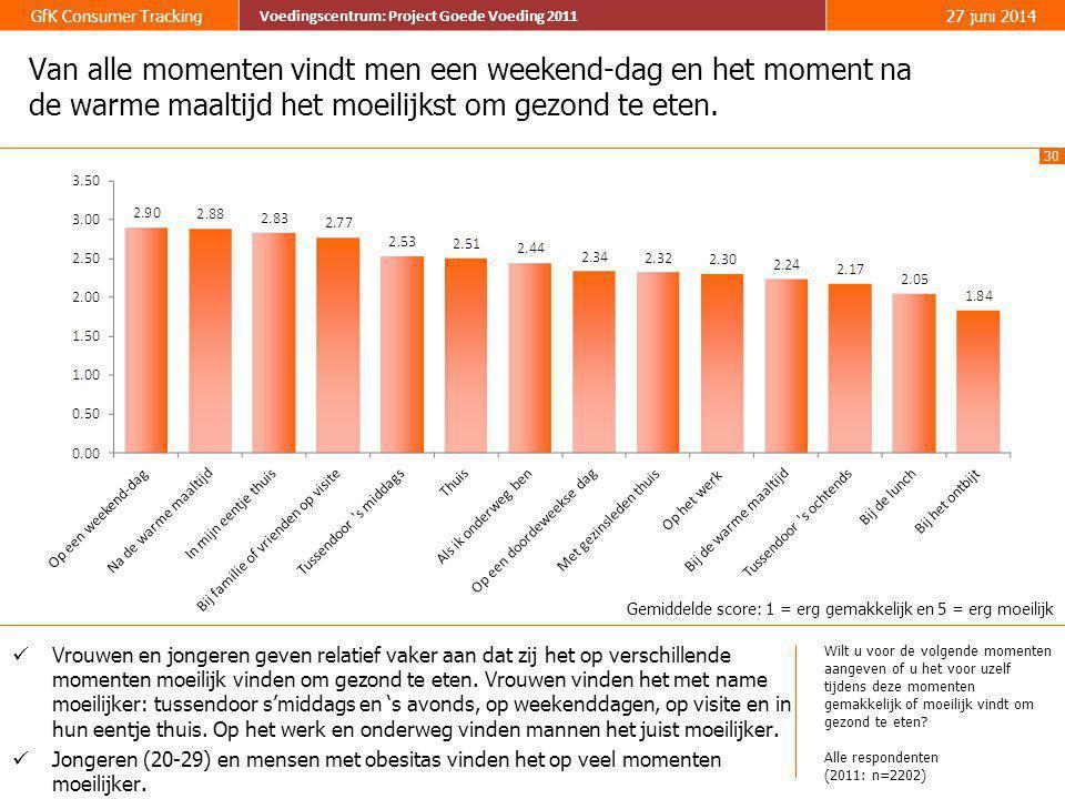 30 GfK Consumer Tracking Voedingscentrum: Project Goede Voeding 2011 27 juni 2014 Voedingscentrum: Project Goede Voeding 2011 Van alle momenten vindt
