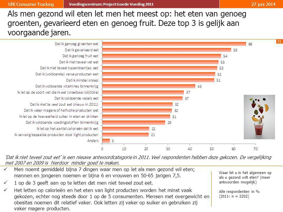 31 GfK Consumer Tracking Voedingscentrum: Project Goede Voeding 2011 27 juni 2014 Voedingscentrum: Project Goede Voeding 2011 Als men gezond wil eten