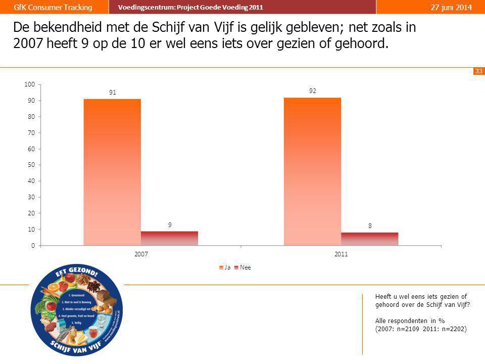 33 GfK Consumer Tracking Voedingscentrum: Project Goede Voeding 2011 27 juni 2014 Voedingscentrum: Project Goede Voeding 2011 De bekendheid met de Sch