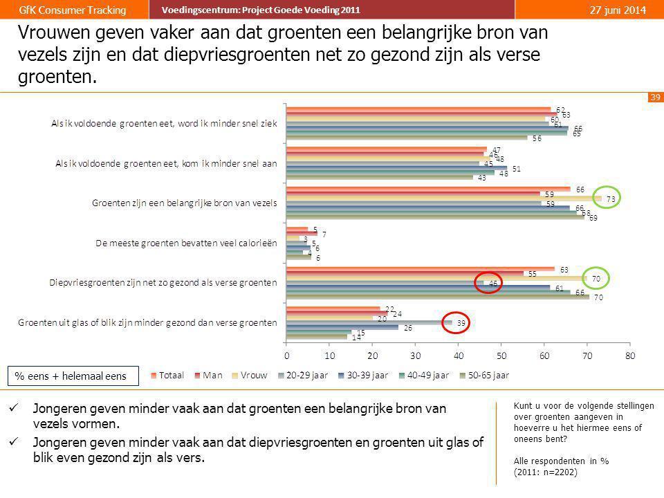 39 GfK Consumer Tracking Voedingscentrum: Project Goede Voeding 2011 27 juni 2014 Voedingscentrum: Project Goede Voeding 2011 Vrouwen geven vaker aan