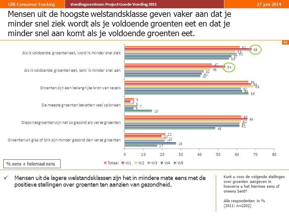 40 GfK Consumer Tracking Voedingscentrum: Project Goede Voeding 2011 27 juni 2014 Voedingscentrum: Project Goede Voeding 2011 Mensen uit de hoogste we