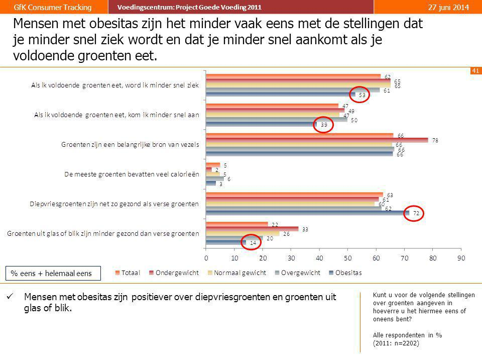 41 GfK Consumer Tracking Voedingscentrum: Project Goede Voeding 2011 27 juni 2014 Voedingscentrum: Project Goede Voeding 2011 Mensen met obesitas zijn