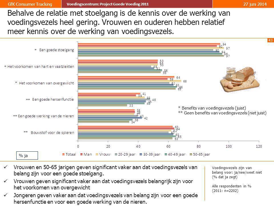 43 GfK Consumer Tracking Voedingscentrum: Project Goede Voeding 2011 27 juni 2014 Voedingscentrum: Project Goede Voeding 2011 Behalve de relatie met s