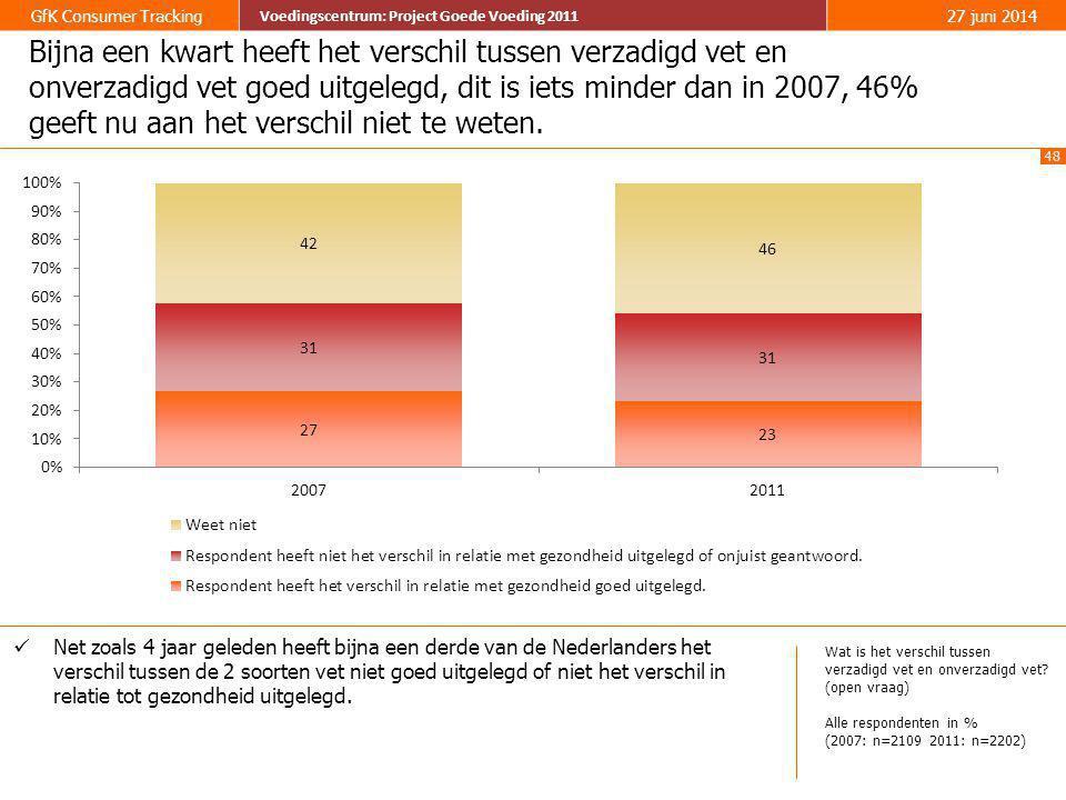 48 GfK Consumer Tracking Voedingscentrum: Project Goede Voeding 2011 27 juni 2014 Voedingscentrum: Project Goede Voeding 2011 Bijna een kwart heeft he