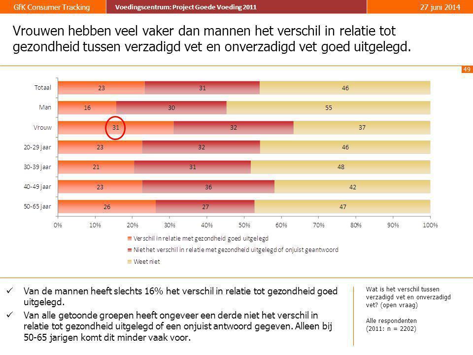 49 GfK Consumer Tracking Voedingscentrum: Project Goede Voeding 2011 27 juni 2014 Voedingscentrum: Project Goede Voeding 2011 Vrouwen hebben veel vake