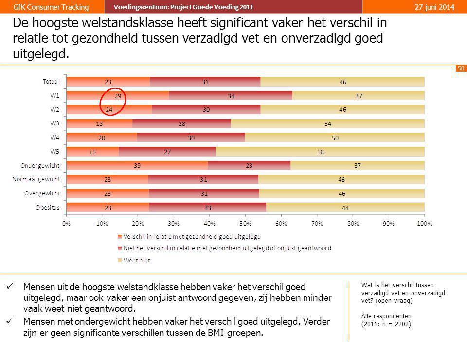 50 GfK Consumer Tracking Voedingscentrum: Project Goede Voeding 2011 27 juni 2014 Voedingscentrum: Project Goede Voeding 2011 De hoogste welstandsklas