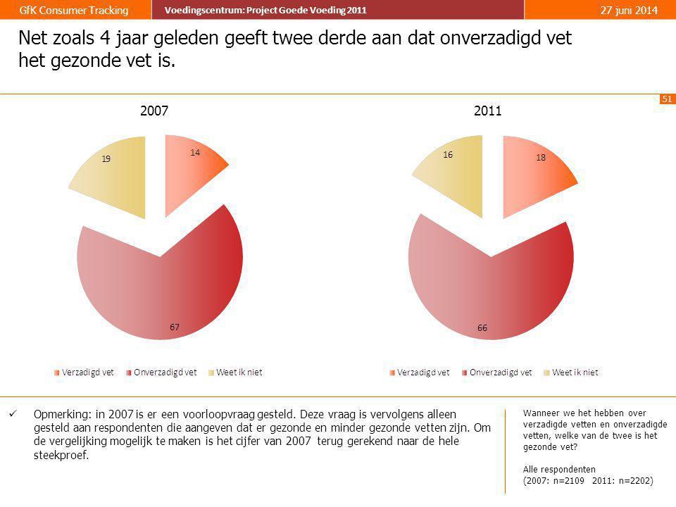 51 GfK Consumer Tracking Voedingscentrum: Project Goede Voeding 2011 27 juni 2014 Voedingscentrum: Project Goede Voeding 2011 Net zoals 4 jaar geleden